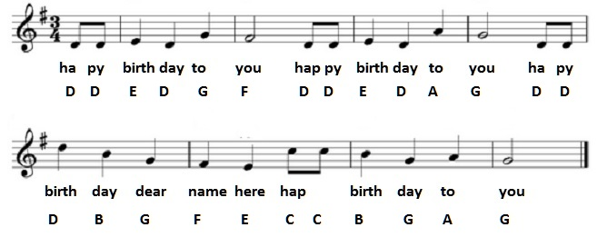 Happy Birthday Guitar Chords, Tabs, Notes for Solo Instrument